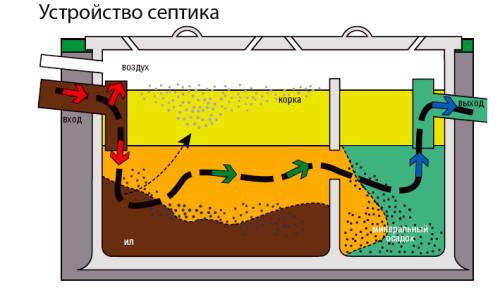 Принцип работы химической очистки выгребной ямы