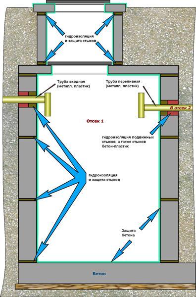 Гидроизоляция септика из бетона